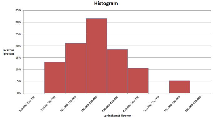 how to read a histogram statistics