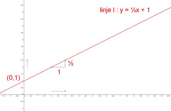 Hældningskoefficient, lineær funktion