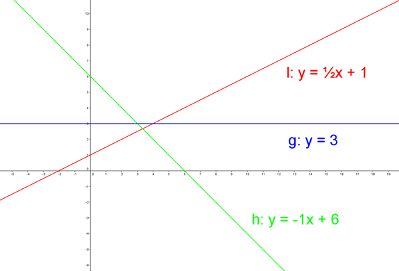 Hældningskoefficient, betydning af a
