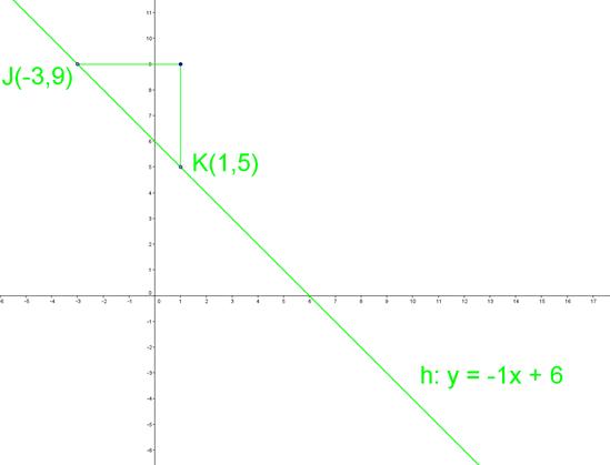 Hældningskoefficient eksempel