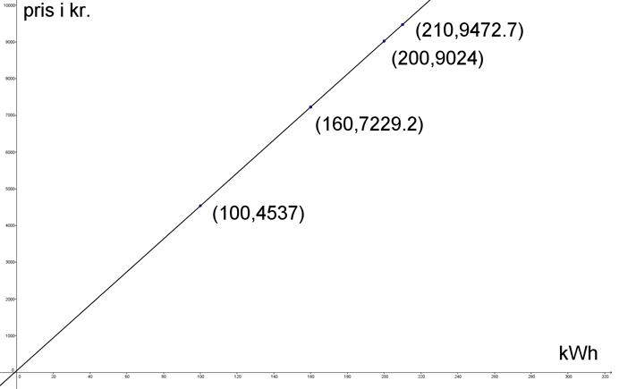 Lineær sammenhæng, eksempel 1