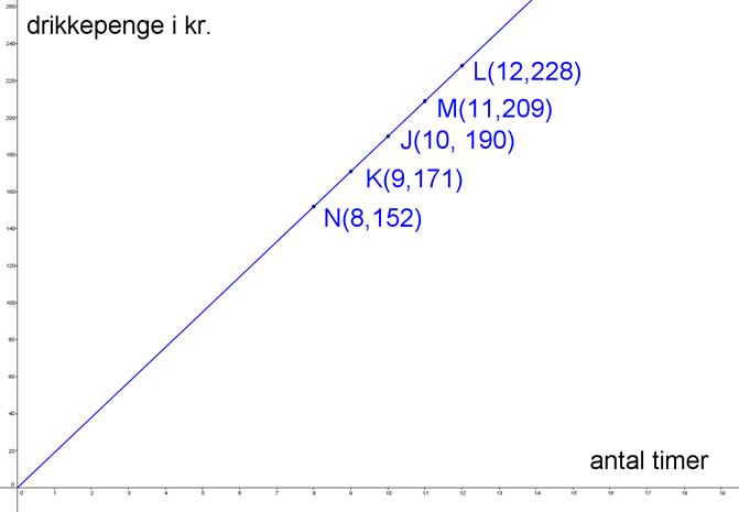 Lineær sammenhæng, eksempel 2