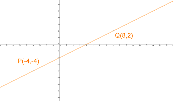 Linjens ligning ud fra to punkter