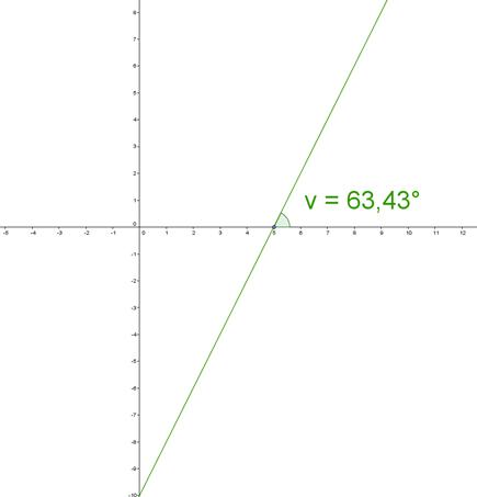 Linjens ligning med punkt og vinkel