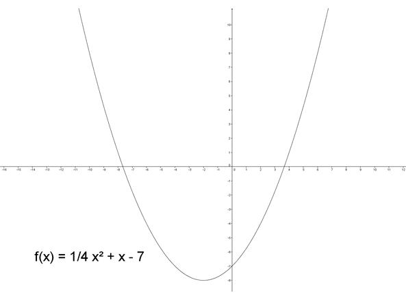 Parabel med toppunkt som minimum
