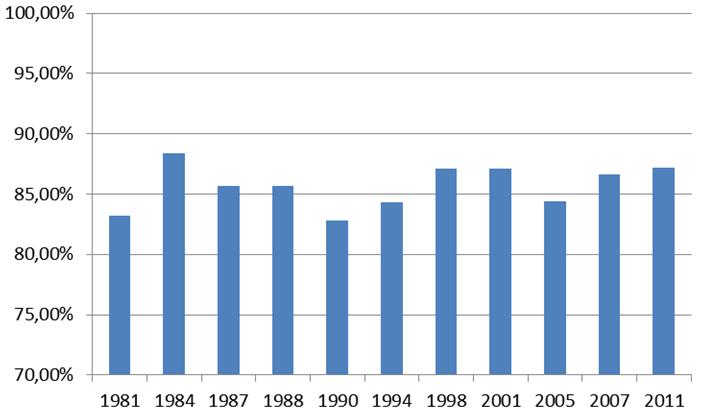 Søjlediagram udvikling over tid i procent