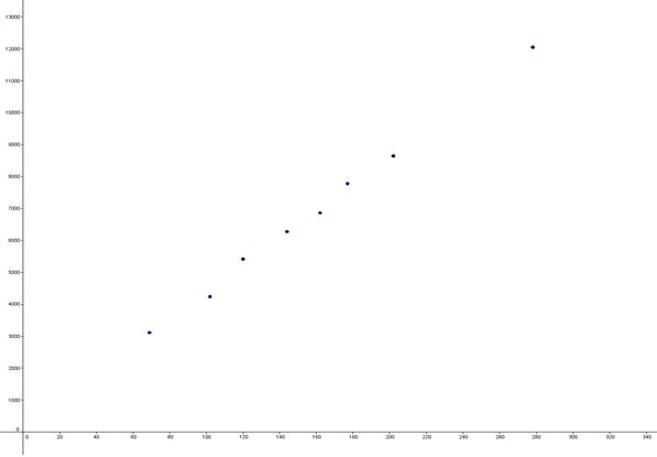 Punkter for tilnærmelsesvis lineær funktion