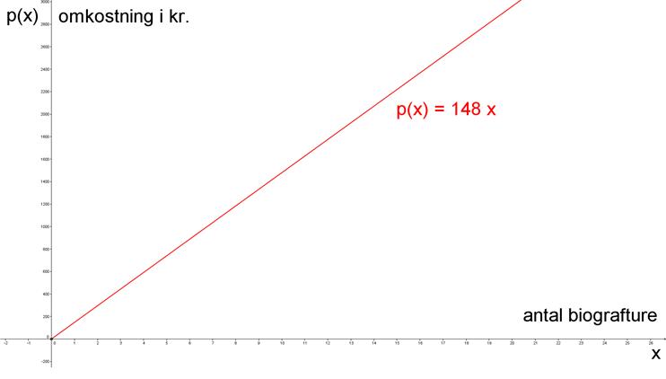 Lineær funktion, opgave 1