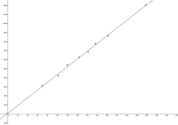 TIlnærmelsesvis lineær funktion, ret linje tegnet