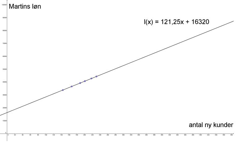 Lineær funktion, Martins løn 1