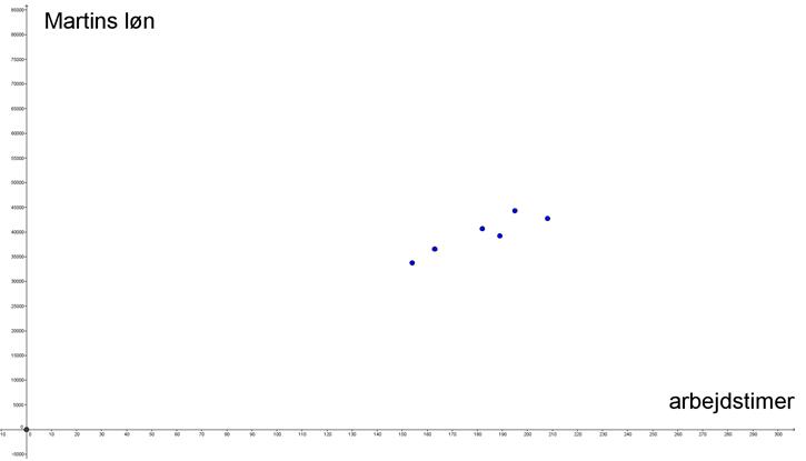 Tilnærmelsesvis lineær funktion, Martins løn 2