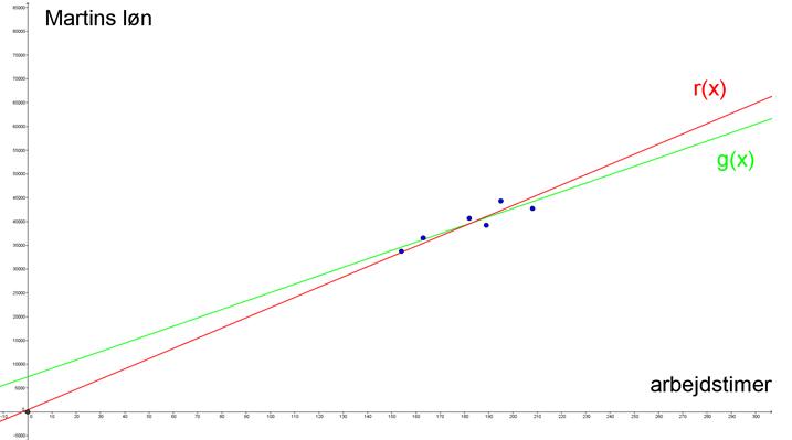 Lineære funktioner, Martins løn 3